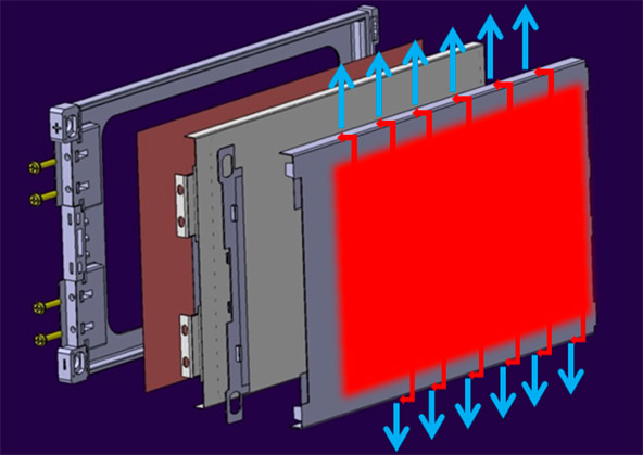Exploded view of pouch casing with pouch cell and cooling system. The heat is transferred to the plate and brought to the external sides (red arrows) for dissipation (blue arrows)