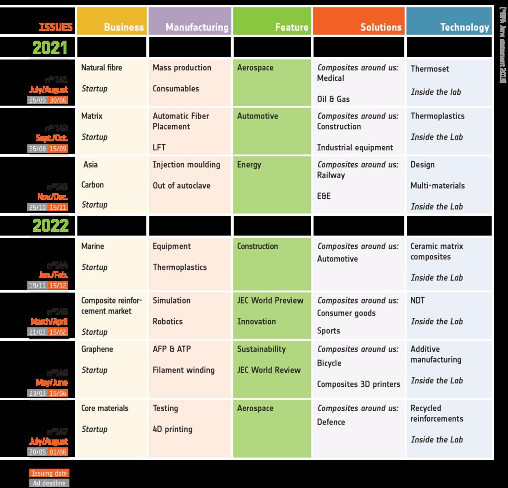 JEC Composites Magazine Editorial Schedule 2021-2022