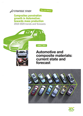 Automotive pack: Automotive and composites materials + Composites penetration growth in Automotive