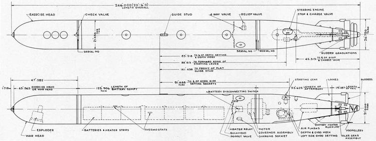The Mark 18 electric torpedo (photo courtesy U.S. Navy)