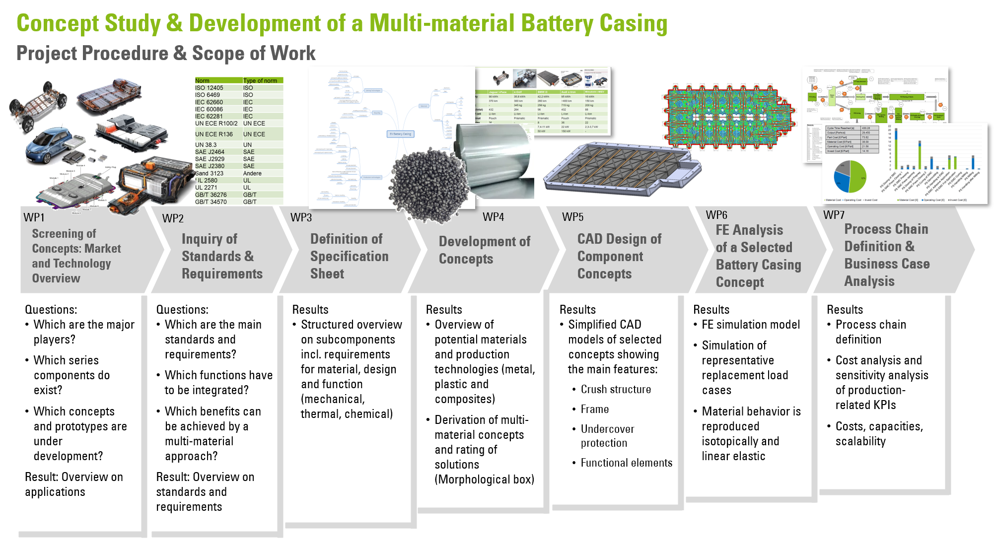 Multi-material battery casing for electromobility
