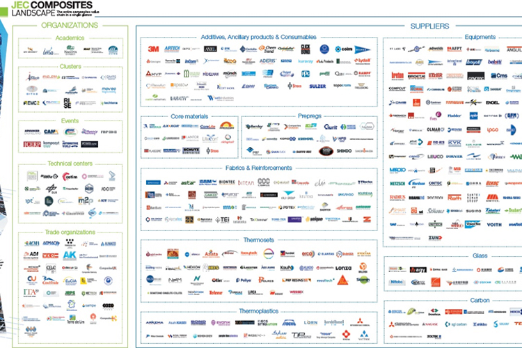 The entire composites value chain in a single glance - 4th edition