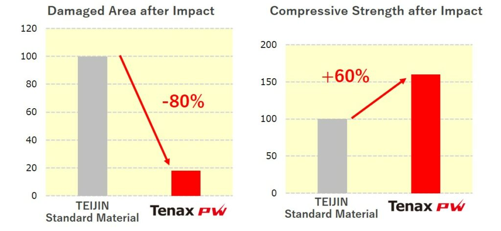 Tenax PW weight-drop test