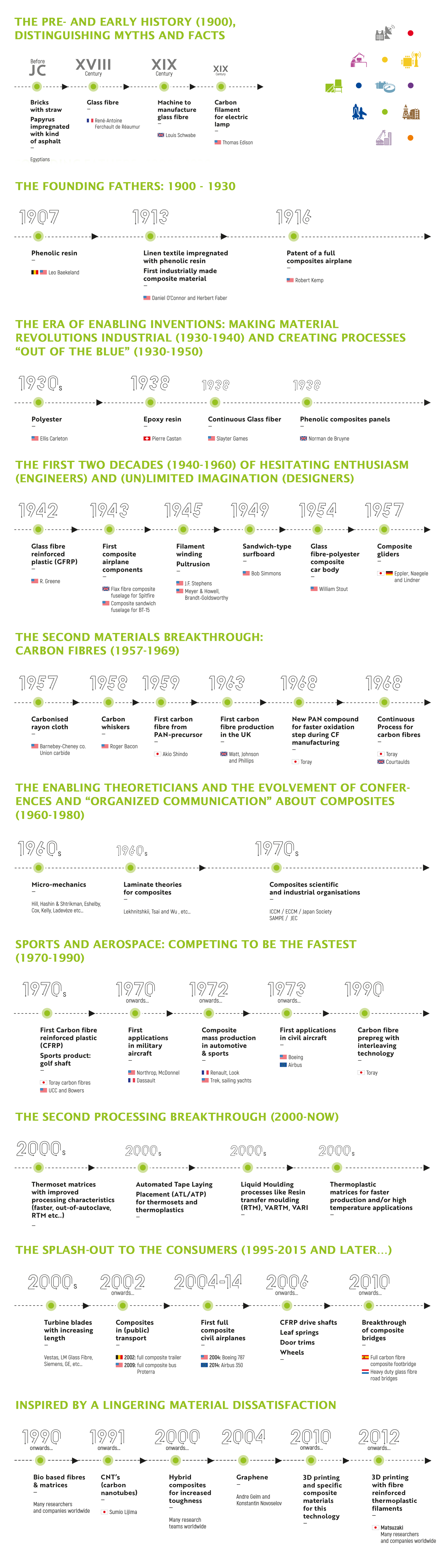 History of composites