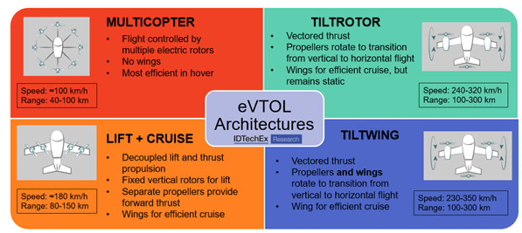 """Source: IDTechEx """"Air Taxis: Electric Vertical Take-Off and Landing Aircraft 2021-2041"""", Graphics: FEV.com"""