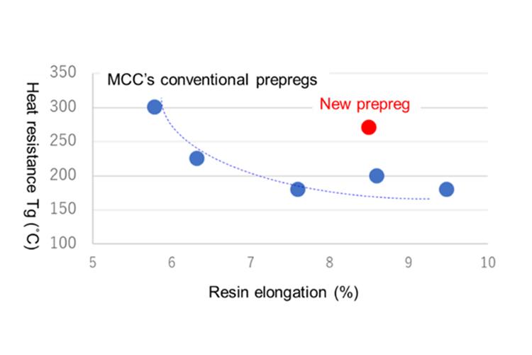 The new prepreg vs. MCC's conventional prepregs