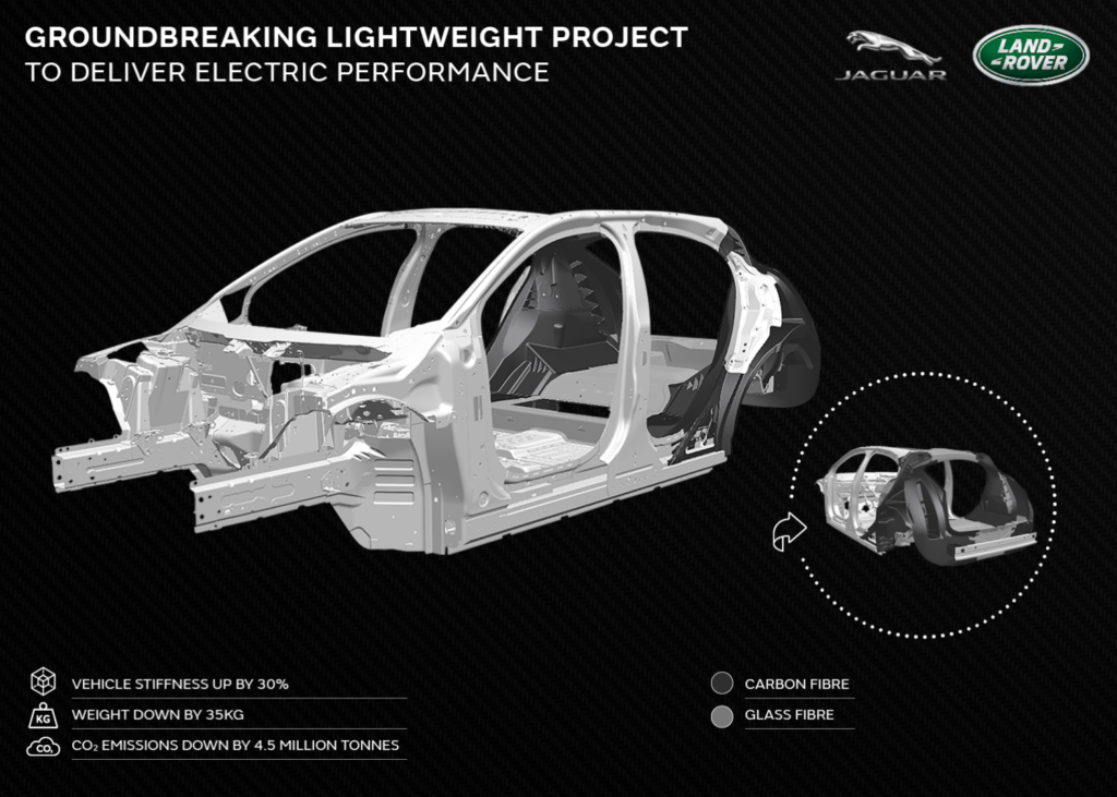 Jaguar Land Rover is preparing for future electric vehicles with advanced lightweight composite research that will help deliver increased range, greater performance and a more dynamic drive.