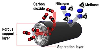 Structure of innovative CO2 separation membrane