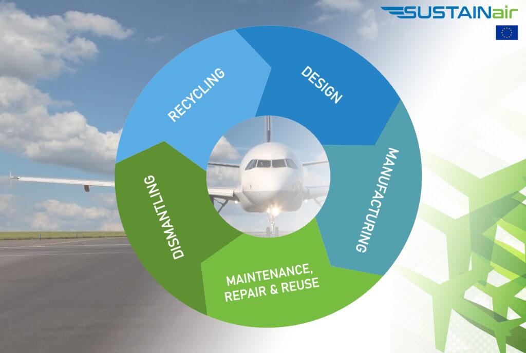 SUSTAINair H2020 circular aviation (credit RTDS Group)