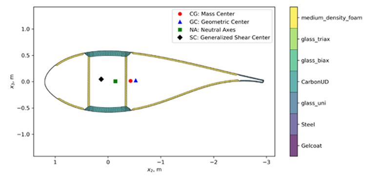 15MW blade cross-section along blade axis center. (Source: NREL)