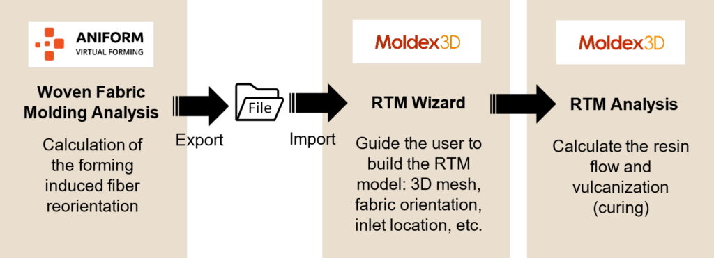 Fig. 1 The RTM simulation process using AniForm coupled with Moldex3D