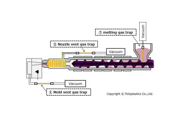 Polyplastics develops new testing method to identify gas formation during injection molding