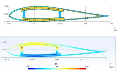 Air foil meshed cross section viewed in Gmsh and Contour plot of recovered nodal stress SN11 (crop) copy