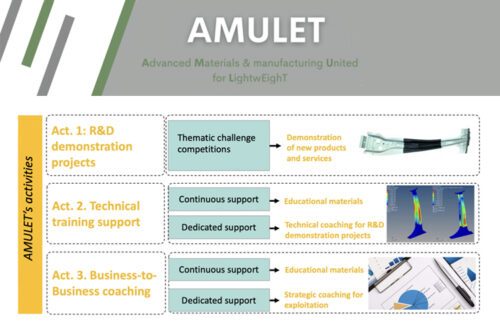 AMULET Project: Advanced Materials & manufacturing United for LightwEighT