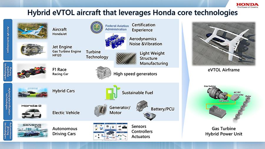 Honda is developing its eVTOL aircraft